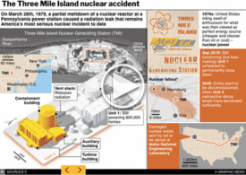U.S.: 40 anniversary of the Three Mile Island accident interactive (1) infographic