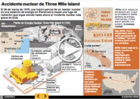 EUA: 40º aniversario del accidente de  Three Mile Island Interactivo (1) infographic