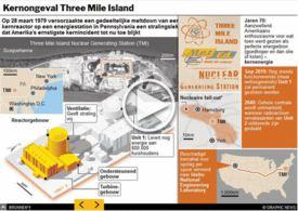 VS: 40 jaar na ongeluk Three Mile Island interactive (1) infographic