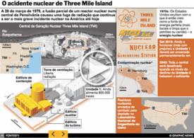 ENERGIA: 40º aniversário do acidente de Three Mile Island interactive infographic