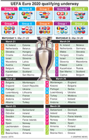 SOCCER: UEFA Euro 2020 Qualifying Day 1-2, March 2019 infographic