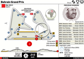 F1: Bahrain GP interactive 2019 infographic