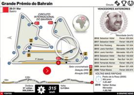 F1: GP do Bahrain GP interactivo 2019 infographic