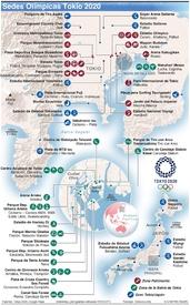 TOKIO 2020: Sedes Olímpicas infographic