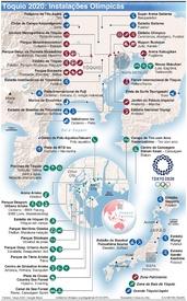 TÓQUIO 2020: Instalações Olímpicas infographic