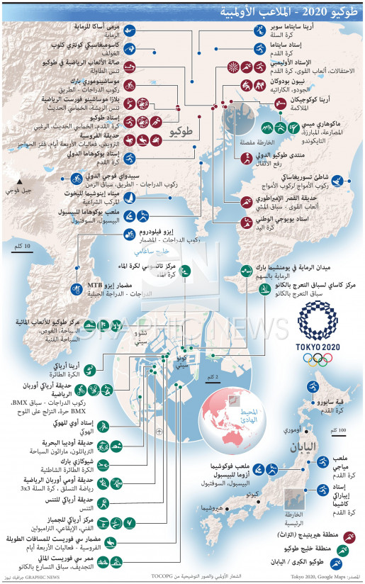 الملاعب الأولمبية infographic