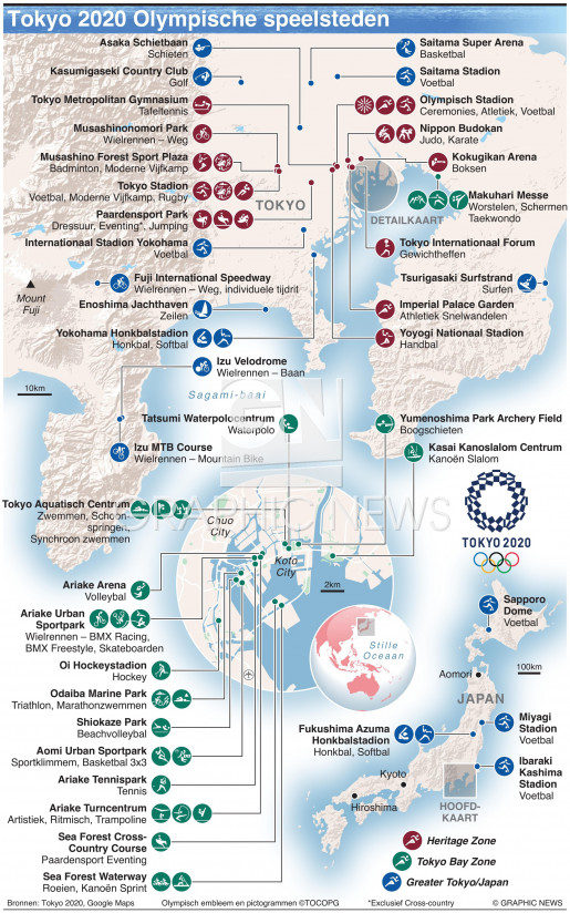 Olympische speelsteden infographic