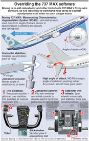 AVIATION: Overriding Boeing 737 MAX software infographic