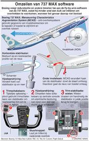 LUCHTVAART: Aanpassing software Boeing 737 MAX infographic