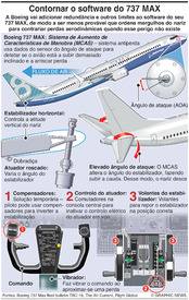 AVIAÇÃO: Contornar o software do Boeing 737 MAX infographic