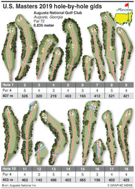 FOR TRANSLATION GOLF: U.S. Masters 2019 hole guide infographic