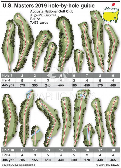 U.S. Masters 2019 hole guide infographic