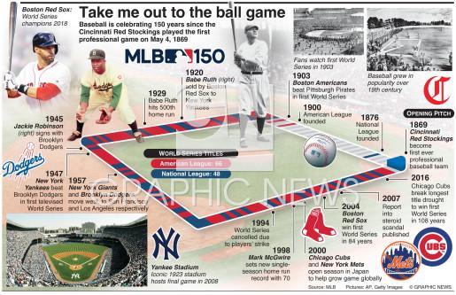 Baseball Major League Baseball Timeline Infographic