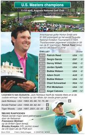 GOLF: Kampioenen U.S. Masters infographic