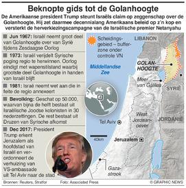 MIDDEN-OOSTEN: Golanhoogte infographic