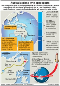 SPACE: Australia spaceports planned infographic