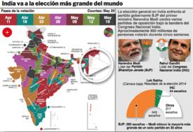 INDIA: Elección general Interactivo infographic