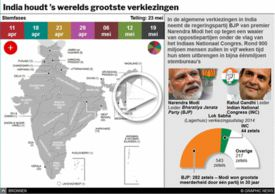 INDIA: Algemene verkiezingen interactive infographic