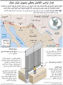 الولايات المتحدة: جدار ترامب الفاصل يحظى بتمويل مليار دولار infographic