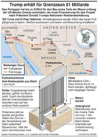 USA: Pentagon bewilligt  $1Mrd für Grenzzaun infographic