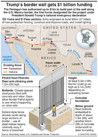 U.S.: Pentagon approves $1bn for border wall infographic