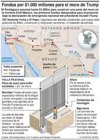 El Pentágono aprueba $1.000m para muro fronterizo infographic