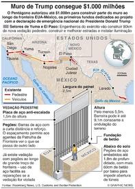 EUA: Pentágono aprova $1.000m para muro de fronteira infographic