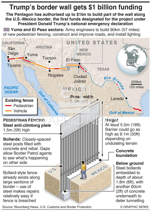 Pentagon approves $1bn for border wall infographic