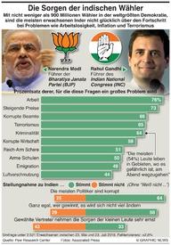 INDIEN: Die Sorgen der indischen Wähler infographic