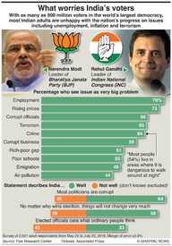 INDIA: What worries India's voters infographic