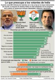 INDIA: Lo que preocupa a los votantes de India infographic
