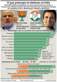 ÍNDIA: O que preocupa os eleitores indianos infographic
