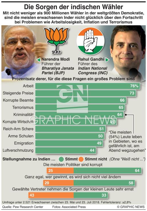 Die Sorgen der indischen Wähler infographic
