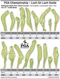 GOLF: Loch-für-Loch Guide zur PGA Championship 2019 infographic