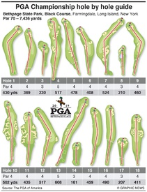 GOLF: Hole-by-hole guide to PGA Championship 2019 infographic