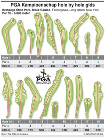 GOLF: Hole-by-hole-gids voor PGA Championship 2019 infographic