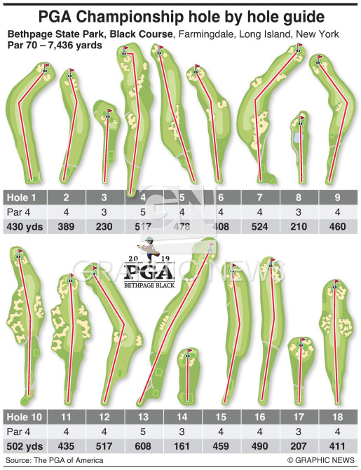 Hole-by-hole guide to PGA Championship 2019 infographic