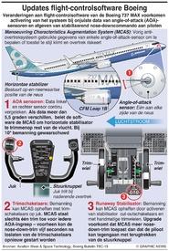 LUCHTVAART: Boeing 737 MAX software-aanpassing infographic