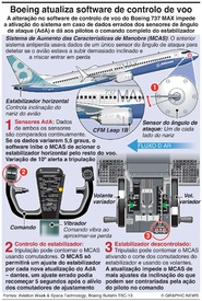 AVIAÇÃO: Novo software do Boeing 737 MAX infographic