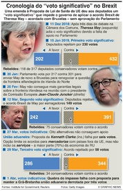 POLÍTICA: Cronologia do voto significativo no Brexit infographic