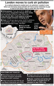 TRANSPORT: London moves to curb air pollution infographic