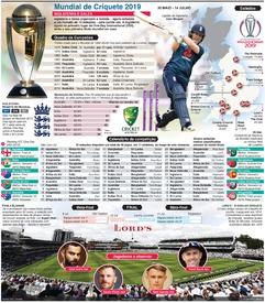 CRÍQUETE: Campeonato do Mundo de Críquete 2019 infographic