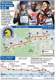 ATLETISMO: Maratona de Bóston 2019 infographic