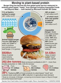 SCIENCE: Plant-based protein infographic