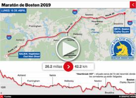 ATLETISMO: Maratón de Boston 2019 Interactivo (1) infographic