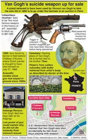 ART: Van Gogh's suicide weapon up for auction infographic