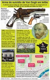 ARTE: Arma do suicídio de Van Gogh em leilão infographic
