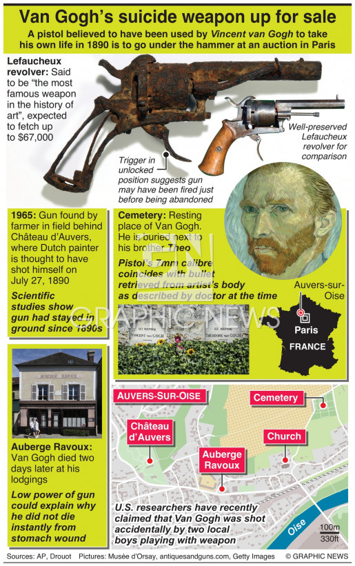 Van Gogh's suicide weapon up for auction infographic