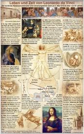 GESCHICHTE: Leonardo da Vinci 500. Todestag infographic