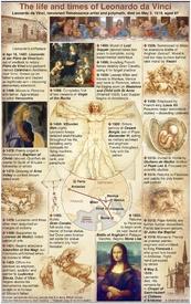 HISTORY: Leonardo da Vinci 500th anniversary infographic